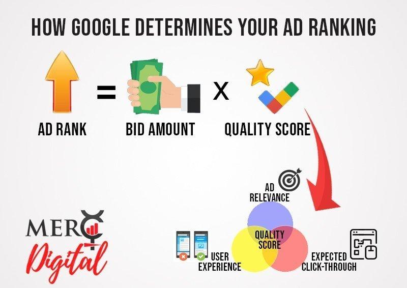Google Ad Rank explained
