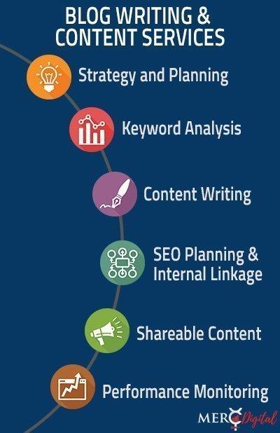 MercDigital Content Marketing