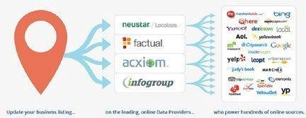 Business Listing Distribution