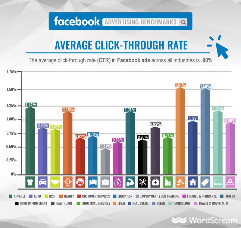 Click-Through Rate Facebook Ads