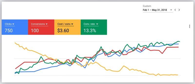 Google Ads Goal Tracking